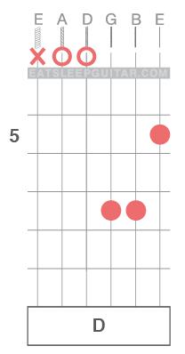 Learn-Guitar-Chords-Open-String-D-Major-Triad