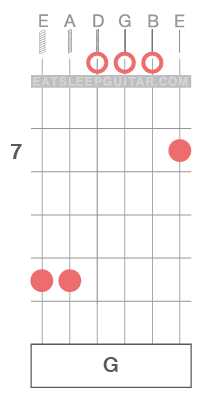Learn-Guitar-Chords-Open-String-G-Major-Triad
