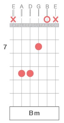 Learn-Guitar-Chords-Open-String-Bm-Minor-Triad