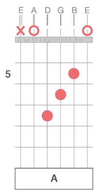 Learn-Guitar-Chords-Open-String-A-Major-Triad