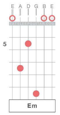Learn-Guitar-Chords-Open-String-Em-Minor-Triad